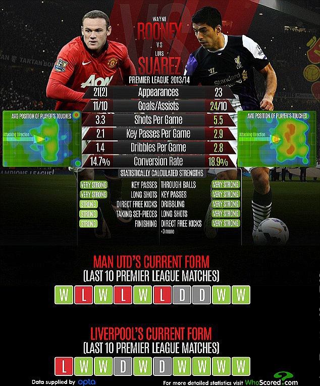 Liverpool head to Manchester United on Sunday