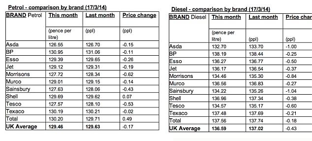 Asda brand cheapest for petrol and diesel in mid-March, with other supermarkets hot on their heels
