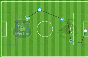 Romelu Lukaku makes it 2-1
