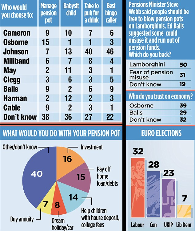 42 per cent of people opted for David Cameron to stay as Prime Minister