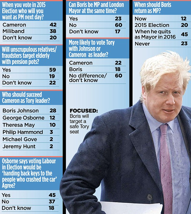 Boris Johnson was favourite to succeed Mr Cameron as Tory leader