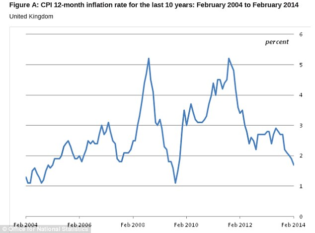 Below target: This chart shows the consumer prices inflation rate for the last 10 years. It has finally fallen below the 2% target for the first time since early 2010.