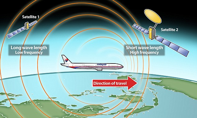 Solution: Inmarsat's scientists analysed the faint pings from MH370 using a technique based on the Doppler effect, which describes how a wave changes frequency relative to the movement of an observer, in this case the satellite. The changes in ping times indicated that the plane was moving south