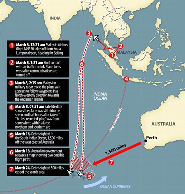 How events unfolded: The plane went missing on March 8, with a British satellite firm tracking its last known location to an area in the Indian Ocean that's 622,000 square miles