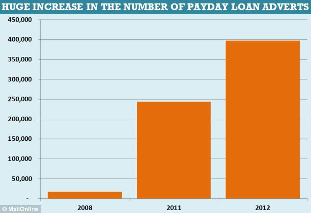 The number of payday loan adverts hit almost 400,000 in 2012, up from just 17,000 in 2008
