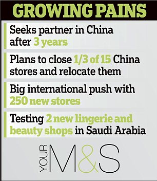 Marks & Spencer : Growing pains