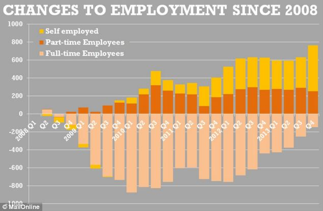 The increase in the number of people in work has been fuelled by the self-employed and part-timers