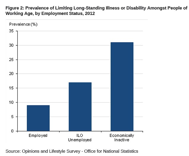 Disability and employment status: Just under 10% of employed people questioned in the survey said they had a long-term illness