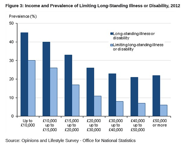Figures: The study also found that those on higher salaries were less likely to have a long-term illness