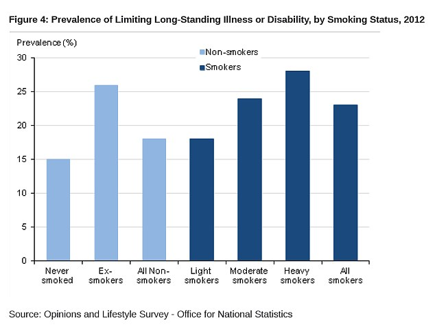 Results: Ex-smokers had a higher rate of long-term illness than those who defined themselves as moderate smokers