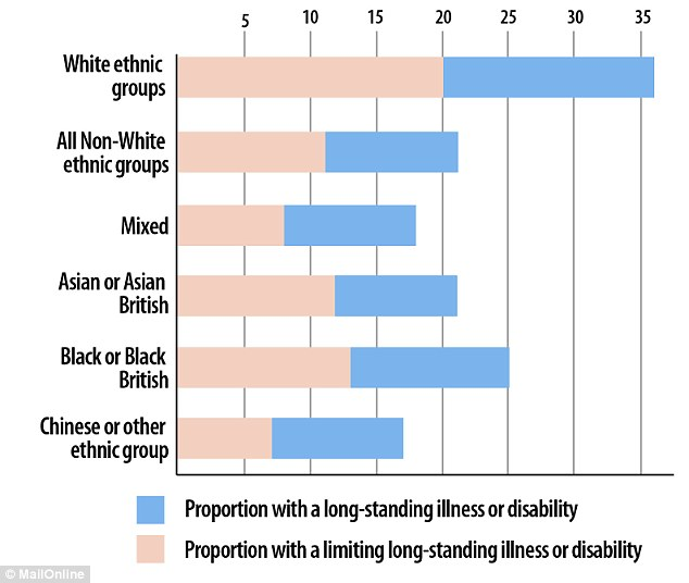 Breakdown: Approximately one in five white people questioned in the survey described themselves as having a long-term illness or disability compared to just over one in 10 people from other ethnic groups