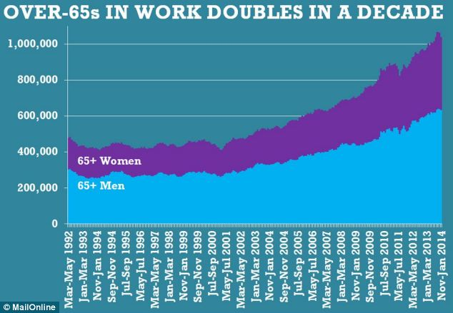 Since 2002 stock market crash, the number of over-65s in work has risen dramatically to more than 1million