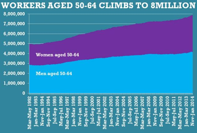 There has also been a steady rise in the number of 50-64-year-olds in work, figures from the Office for National Statistics show