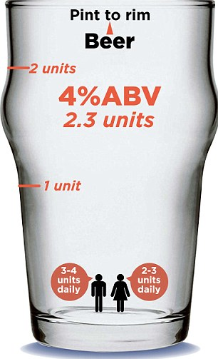 Unit measure glasses