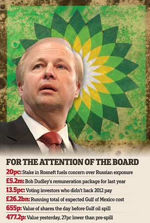 Showdown: Bob Dudley faces a grilling from investors at BP's AGM