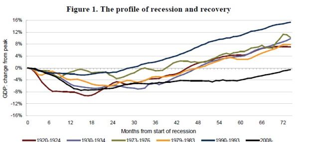 Long haul: The NIESR suggests the recovery from the recession has been the longest and shallowest for the last 100 years