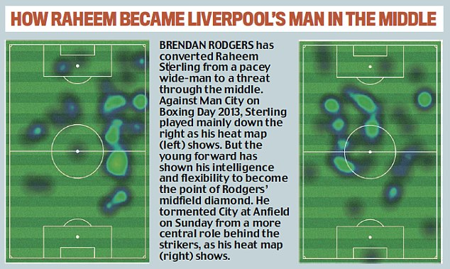 Change: Brendan Rodgers has converted Sterling from a pacey wide-man to a threat through the middle
