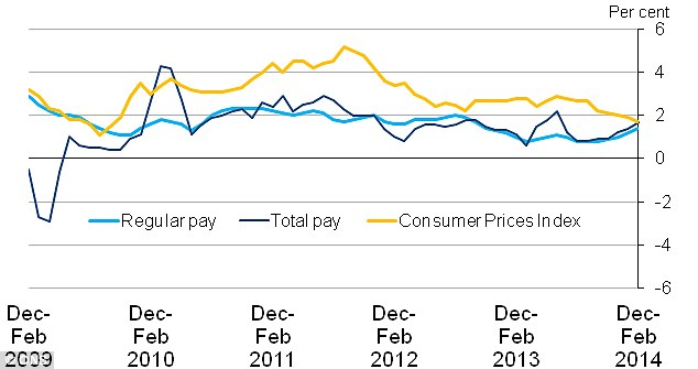 Boost: Average wages, represented by the blue line, are now rising higher than inflation, shown in yellow