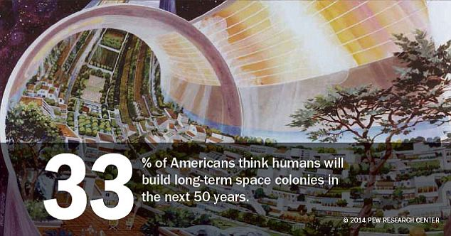 Life outside of earth seems on the horizon for 33 percent of respondents