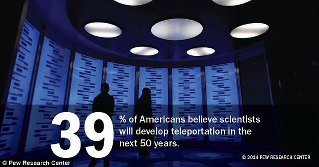 Seems unlikely: A surprising 39 percent of Americans think teleportation could happen in their lifetimes