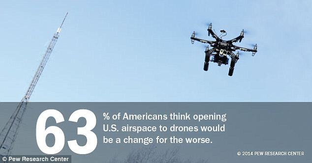 They may be a boon for the folks at Amazon but most Americans think drones are worrisome addition to our skies