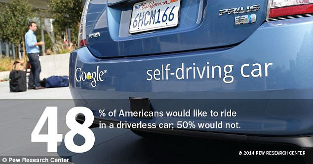 Google is also out of luck with it's driverless car, says the recent Pew study, which found that 50 percent wouldn't even get inside