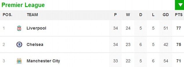 Out of it? City are now six points behind Liverpool with a game in hand