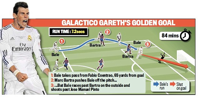 Galactico Gareth's golden goal