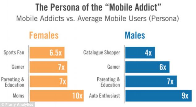 The firm says mobile addicts are more likely to be sports fans, gamers or car enthusiasts