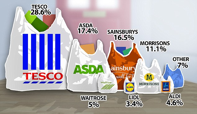 Leader: Despite a fall in market share, Tesco is still the most popular supermarket in the UK by some way