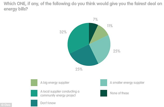 Ovo were encouraged to embark on its new communities scheme after its study found three times more people think a local supplier would give a fairer deal than a big energy supplier