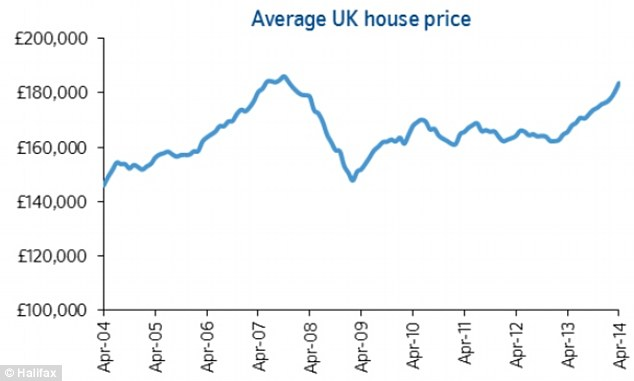 The average UK house price hit £183,577 in April, according to Nationwide