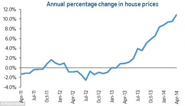 Bubble? Last month house prices grew at their fastest pace since before the financial crisis
