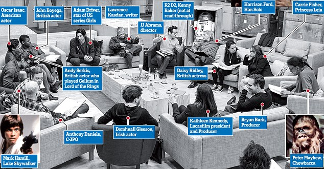Table read: Writer/Director/Producer JJ Abrams (top center right) at Pinewood Studios with (clockwise from right) Harrison Ford, Daisy Ridley, Carrie Fisher, Peter Mayhew, Producer Bryan Burk, Lucasfilm President and Producer Kathleen Kennedy, Domhnall Gleeson, Anthony Daniels, Hamill, Andy Serkis, Oscar Isaac, John Boyega, Adam Driver and Writer Lawrence Kasdan