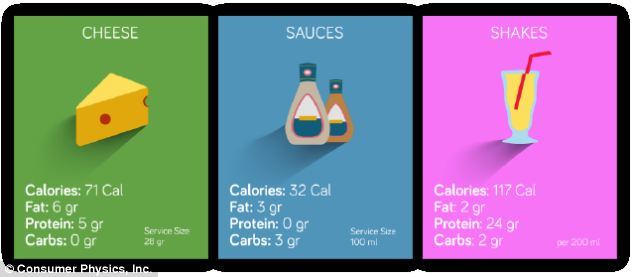 The app can analyse food and drink, and tell users exactly how much calories, protein, fat and carbs are in their meal.