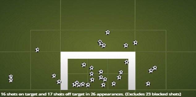 Shot shy: Fernando Torres's shot map illustrates what a poor season he has had