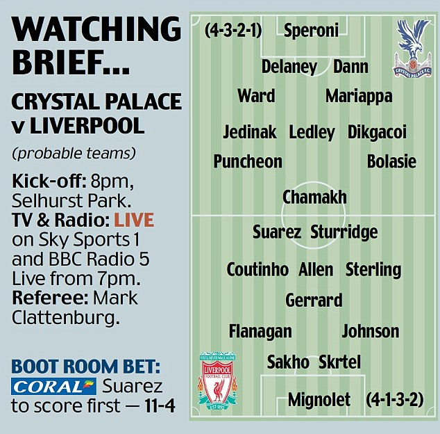 Watching Brief: Probable teams for Monday night's game between Crystal Palace and Liverpool