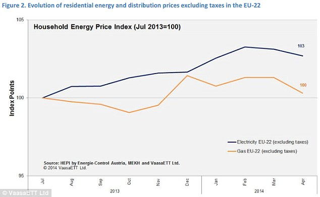 Gas and electricity prices across Europe have declined over the past two months