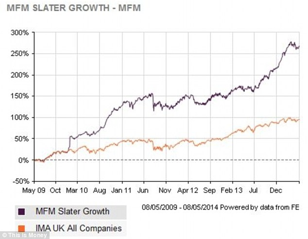 Winning formula: How the fund has performed against its sector over the past five years.