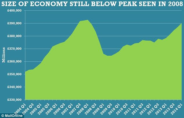 Despite growth in recent months, as of the end of the first quarter the economy remained 0.6 per cent below its peak of early 2008.