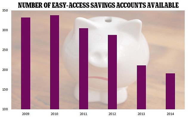 Dwindling choice: The number of easy-access rates has fallen dramatically in the last two years