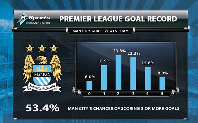 Manchester City will break the Premier League scoring record if they score three goals against West Ham