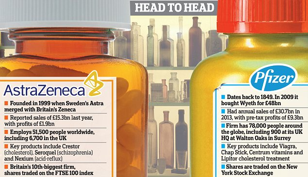 Deal or no deal? Astra has been unable to restock its pipeline of potential blockbuster drugs ¿ those that go on to rack up more than $1billion (£600million) of annual sales