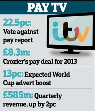 ITV: Pay TV