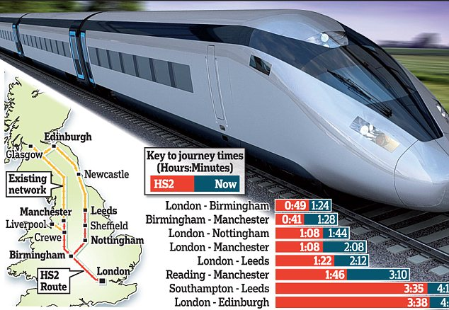 HS2: The high speed rail line is aimed at making journeys quicker - but the firm managing it is accused of overspending
