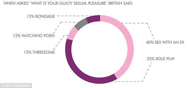 When asked what their sexual 'guilty pleasure fantasy' was, 40 per cent of Brits admitted it was sex with an ex