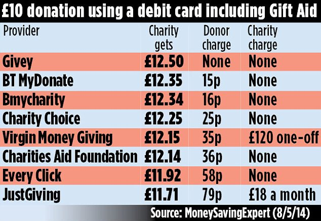 £10 donation using a debit card including Gift Aid