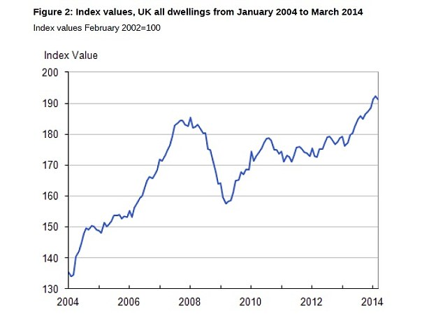 Housing boom: Prices have soared in the last year, but eased slightly in March