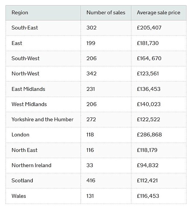 Sales: The value of property purchases under Help to Buy is well under £600,000