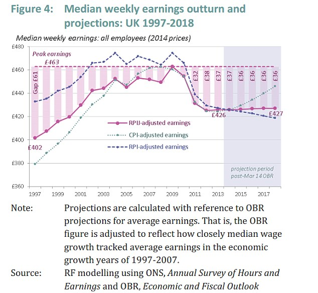 Although weekly earnings are predicted to rise to 2018, they are not forecast to reach pre-crash levels in this time frame, even though mortgage rates will rise (Source: Resolution Foundation)